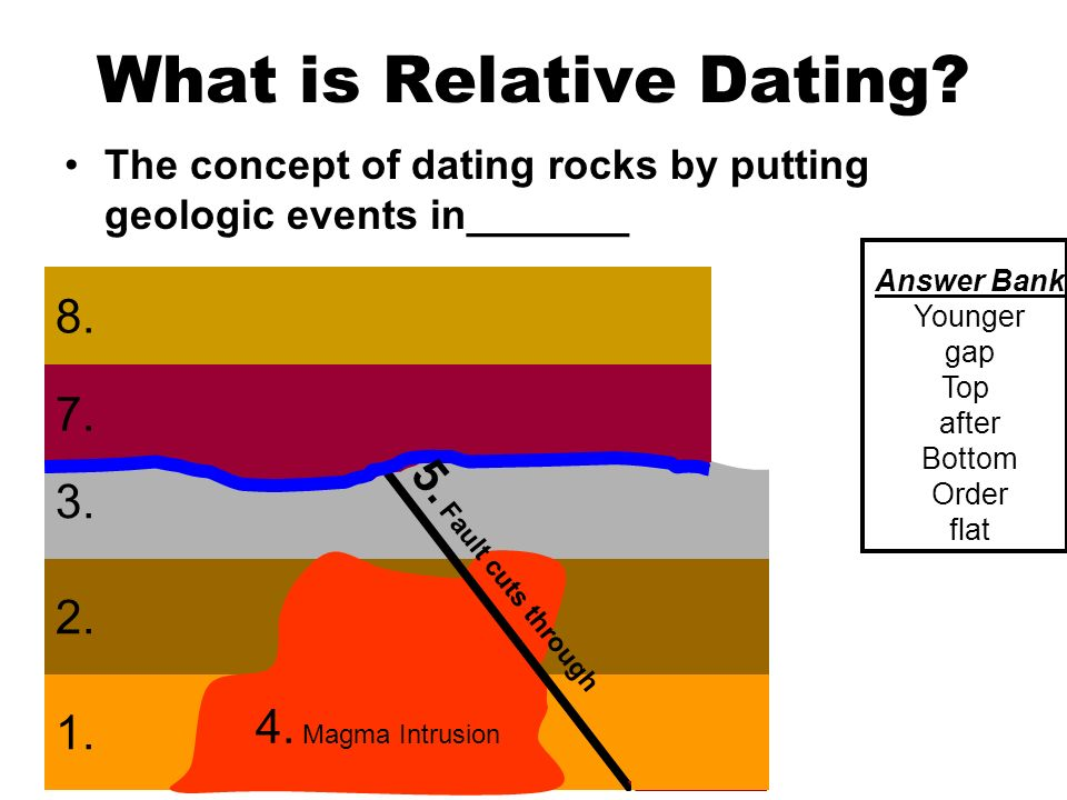 Geologic relative dating