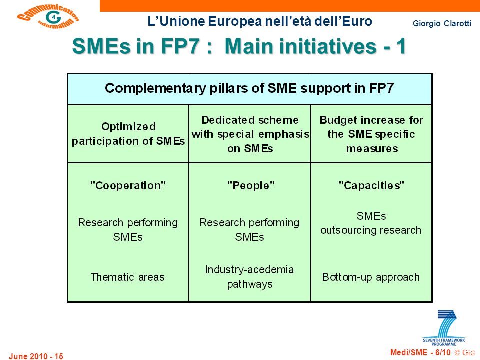 SMEs in FP7 : Main initiatives - 1