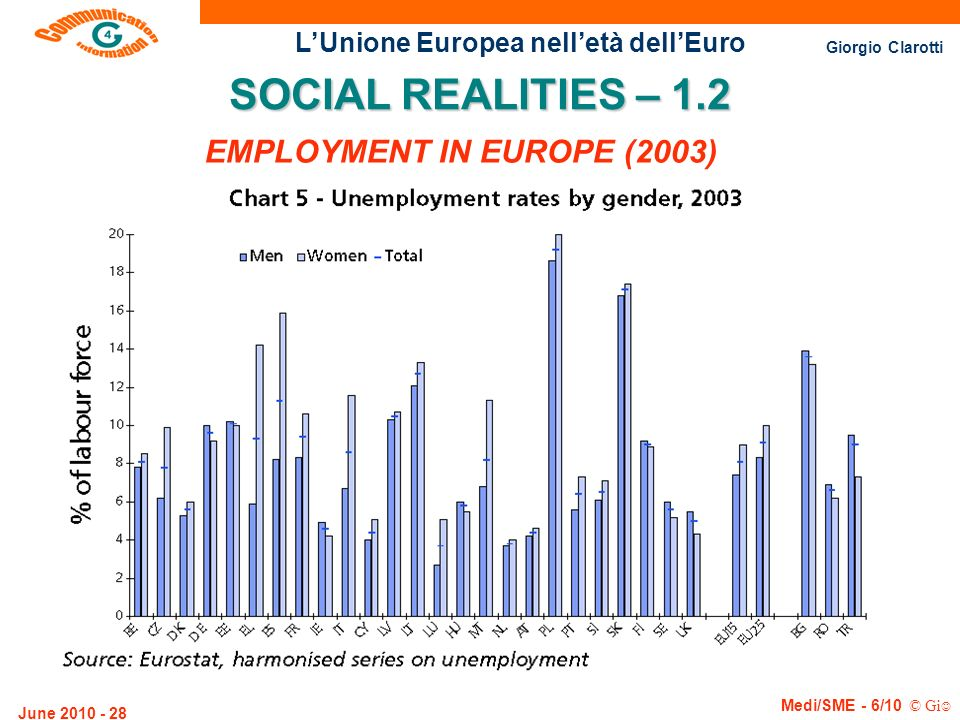 EMPLOYMENT IN EUROPE (2003)