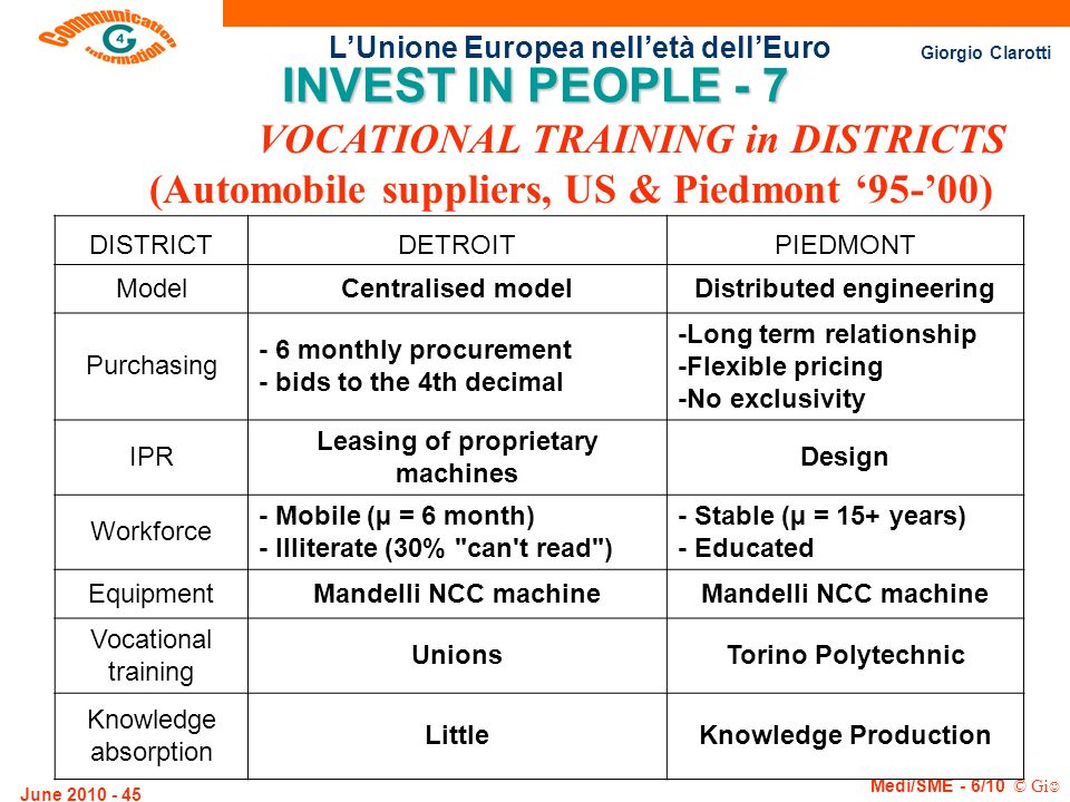 INVEST IN PEOPLE - 7 VOCATIONAL TRAINING in DISTRICTS