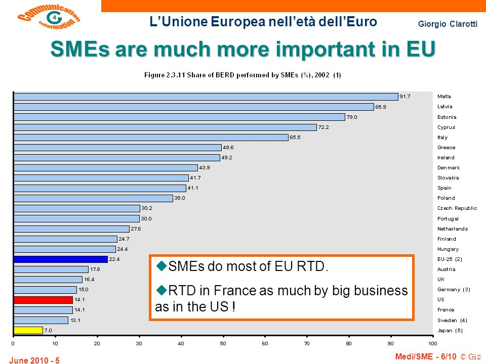 SMEs are much more important in EU
