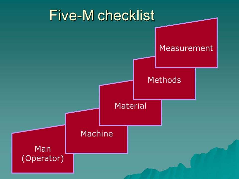 Five-M checklist Measurement Methods Material Machine Man (Operator)