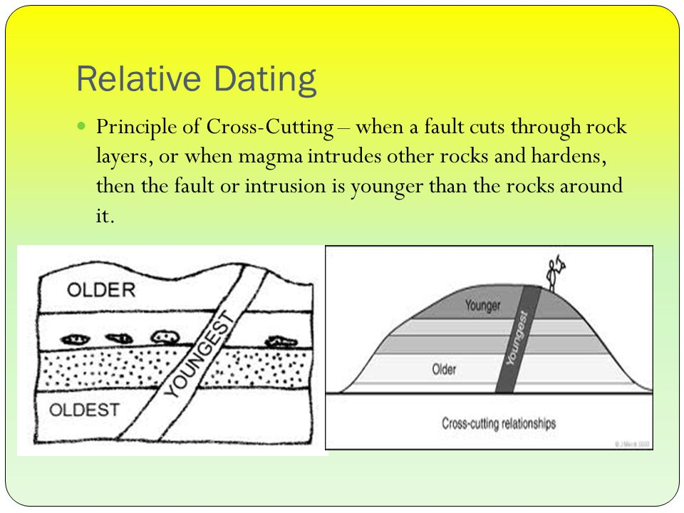 Absolute vs. Relative Dating