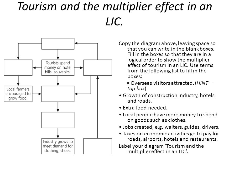 The effects of the growth of tourism - ppt download