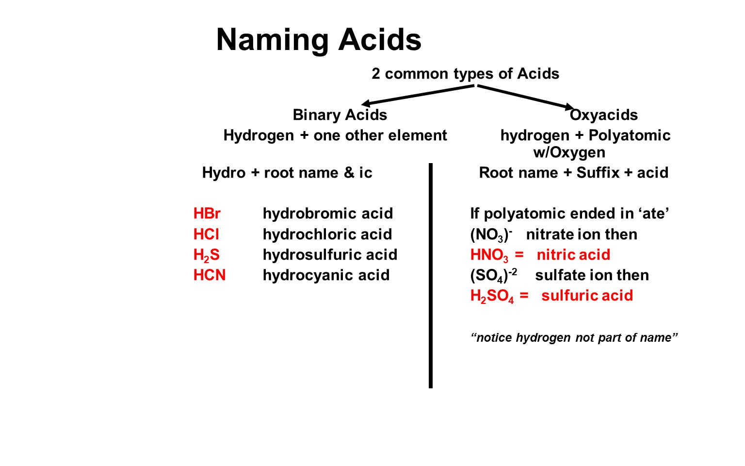 You will learn to write and read 4 types of chemical formulas – Naming Acids Worksheet