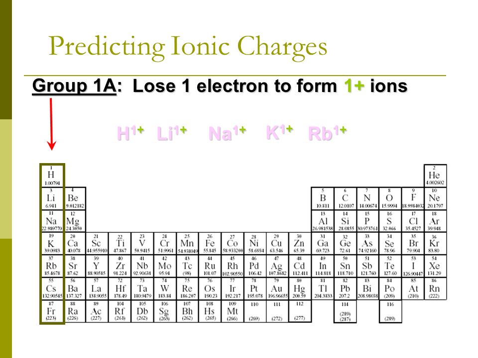 chapter 9 chemical names and formulas ppt video online download periodic table ionic charges - Periodic Table And Ionic Charges