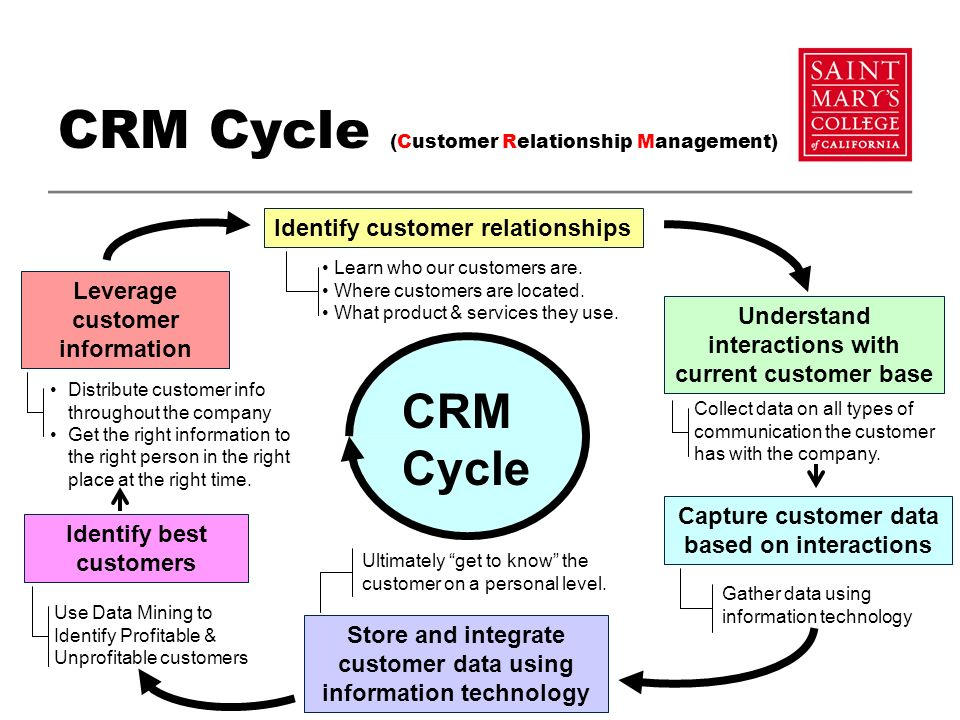 10 questions about the direction of CRM: An interview with Jon Cline