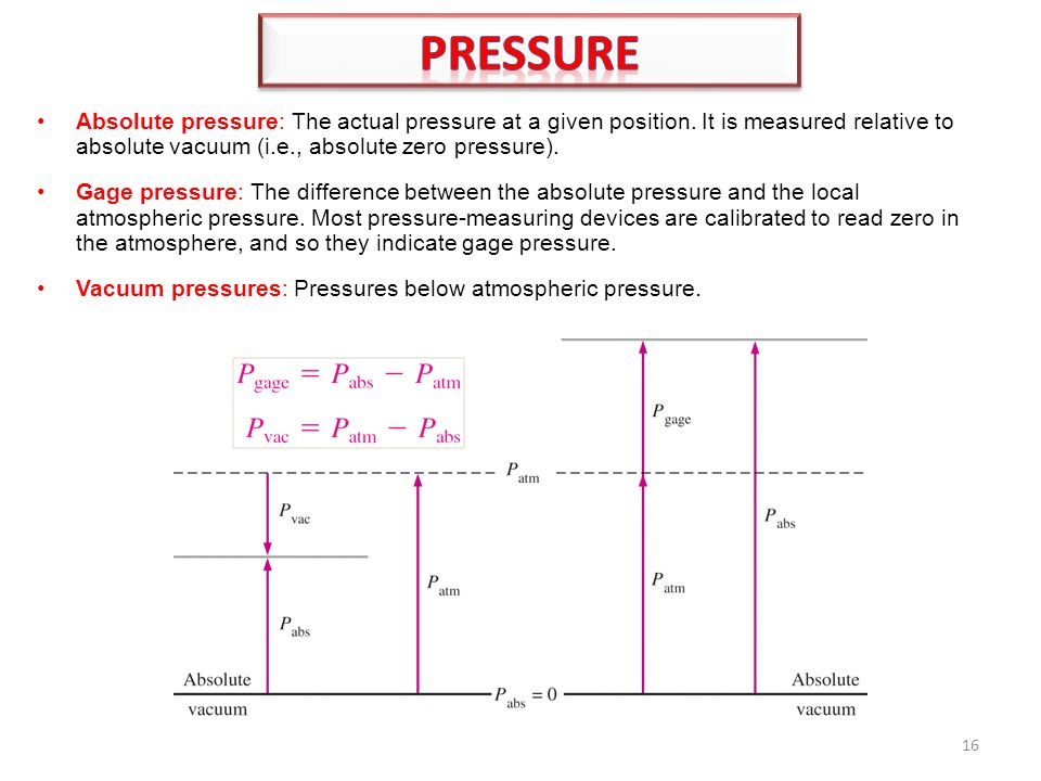 how to find absolute pressure