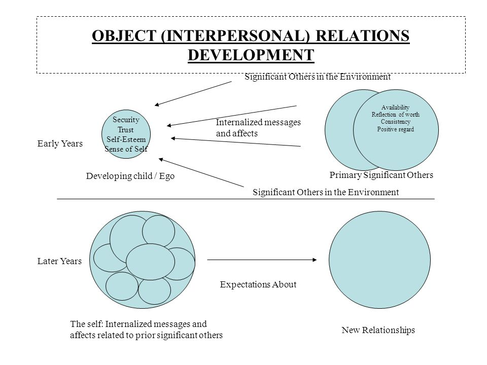 Object Interpersonal Relations Development as well Models Of Psychotherapy likewise Why Use Psychoanalytic And Psychodynamic Models in addition Enzyme Substrate  plex as well Powerpoint Introducing The Design Argument. on object relations theory