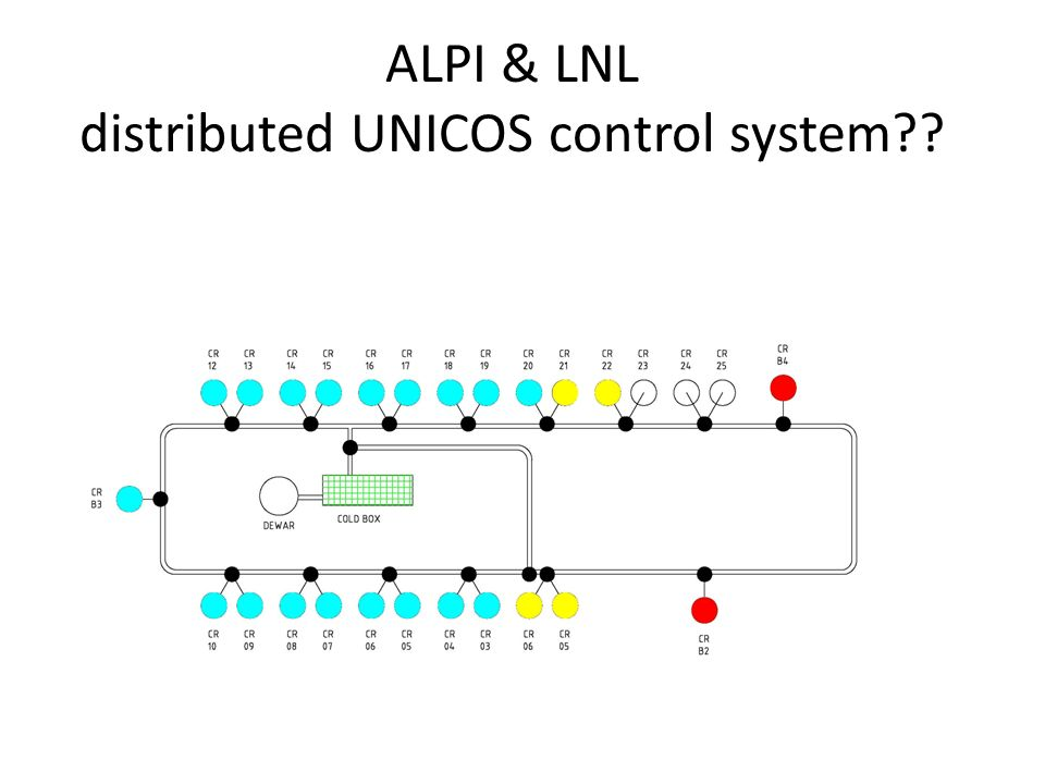 ALPI & LNL distributed UNICOS control system