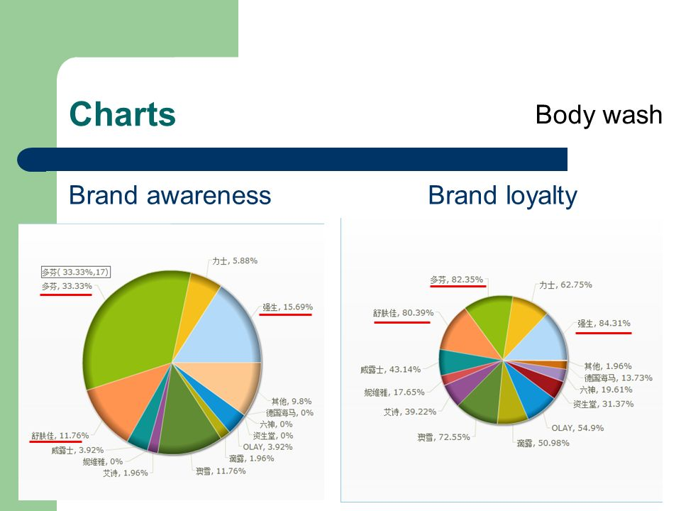 brand awareness on brand loyalty This study aims to identify the mediating effect of trust on brand loyalty and brand equity three  for cognitive antecedents, this study identifies brand awareness, brand associations, perceived quality of the brand, brand image and brand reputation as some of the most influential variables.