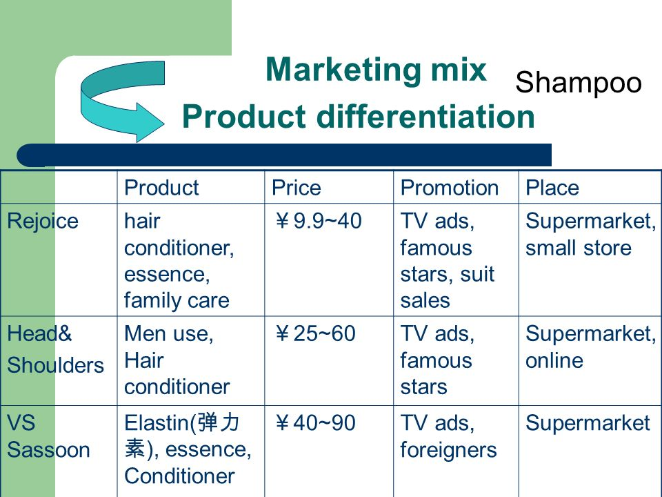 promotion mix of shampoo Sunsilk marketing strategy posted by the marketing mix is a mixture of 4 salesforce will hire for the promotion of this color shampoo that will visit homes.