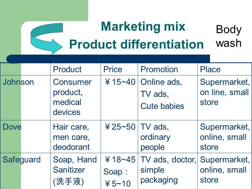 marketing mix hand sanitizer essay Free marketing papers the marketing mix is a process most organizations use data in reference to the research subject or problem at hand directly from.