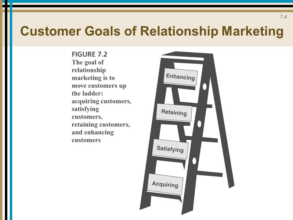 of a relationship marketing