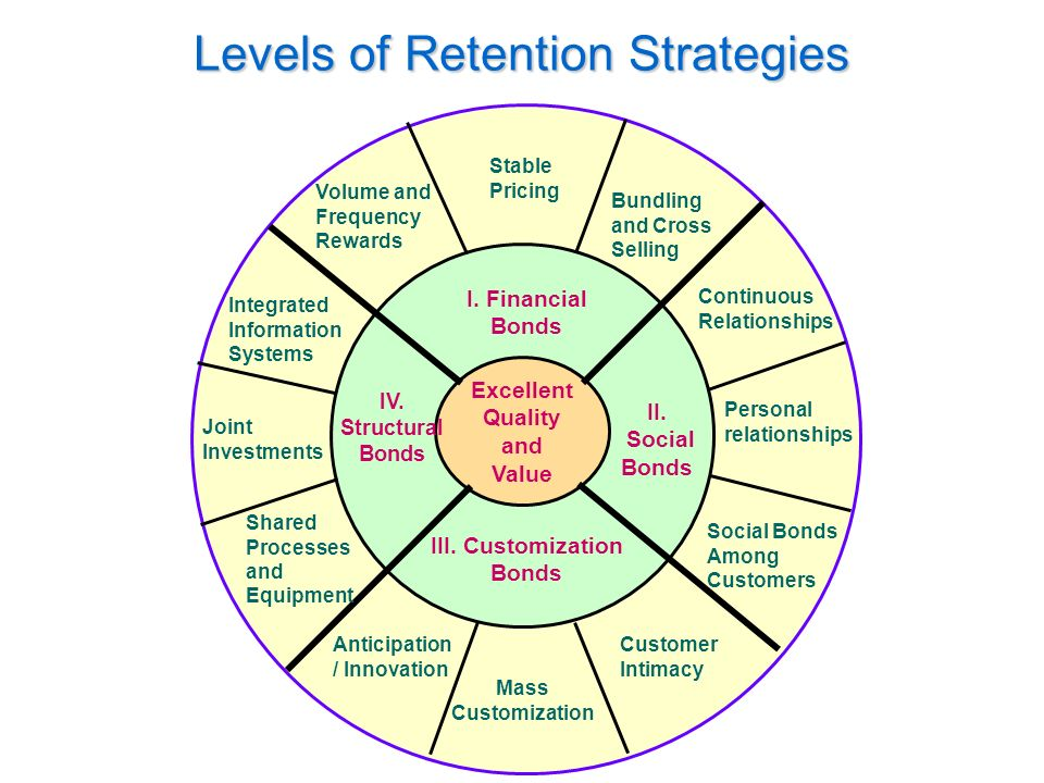 level of effectiveness of retention strategies Retention of employees is an important function of the hrm unless there is a deliberate and serious effort from the management towards this direction, the comp.