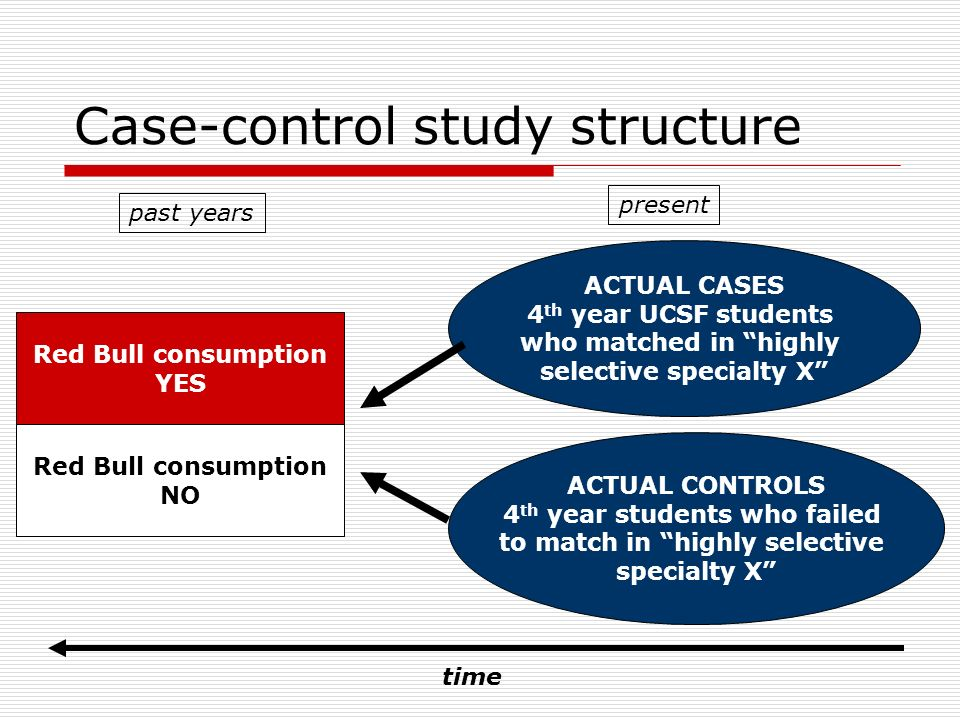 case control study design in epidemiology
