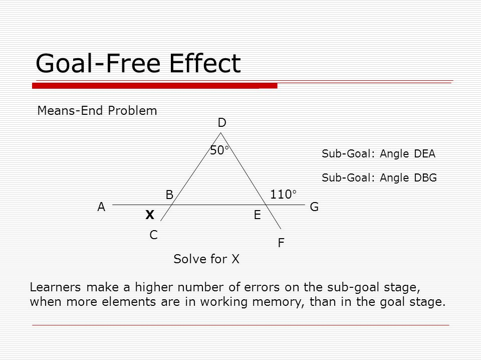 Goal-Free Effect Means-End Problem D 50° B 110° A G X E C F