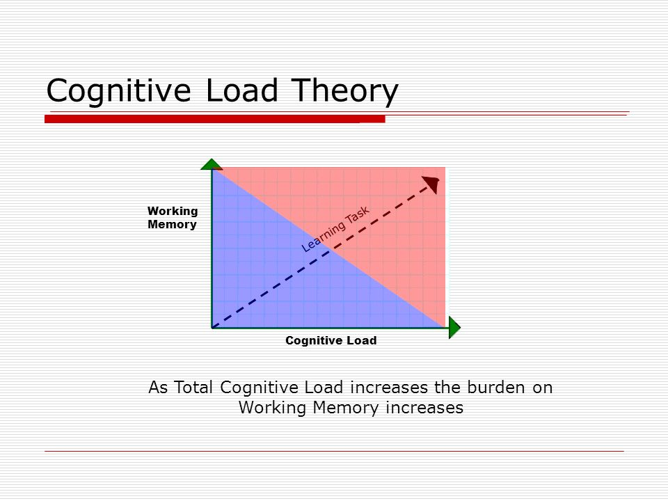 Cognitive Load Theory Working Memory. Cognitive Load.