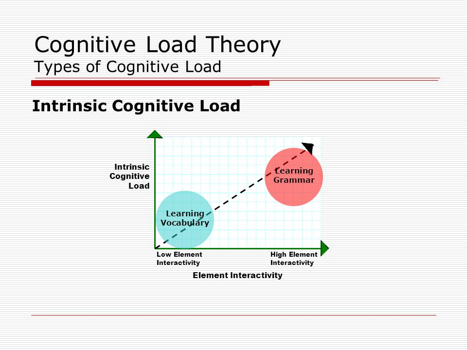 Cognitive Load Theory Types of Cognitive Load