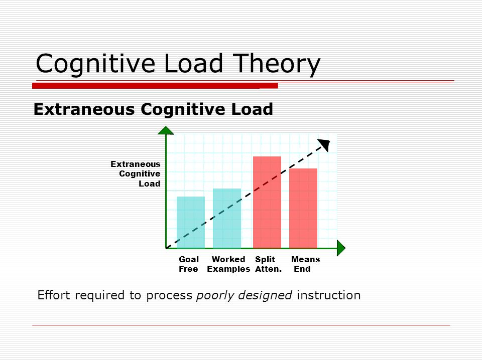 Cognitive Load Theory Extraneous Cognitive Load