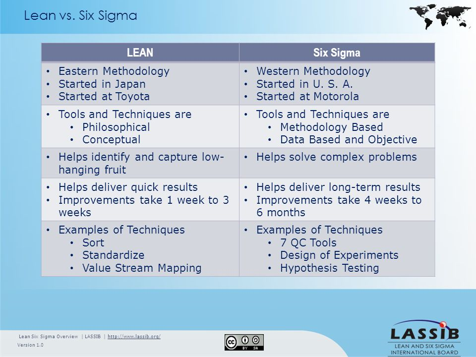 tqm versus six sigma Six sigma employs some of the same tried-and-true tools and techniques of tqm both six sigma and tqm emphasize the importance of top-down support and leadership both approaches make it clear that continuous improvement of quality is critical to long-term business success.