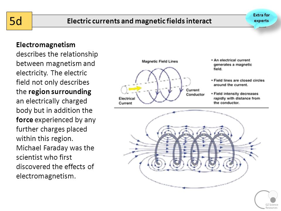 electric current and magnetic field relationship