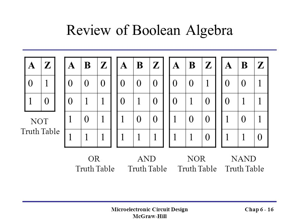 review boolean logic and following code Introduction to programming in java/boolean variables from wikiversity the above code would print a is true boolean operators relational operators java supports the full set of relational operators, as described in the general introduction to boolean variables.