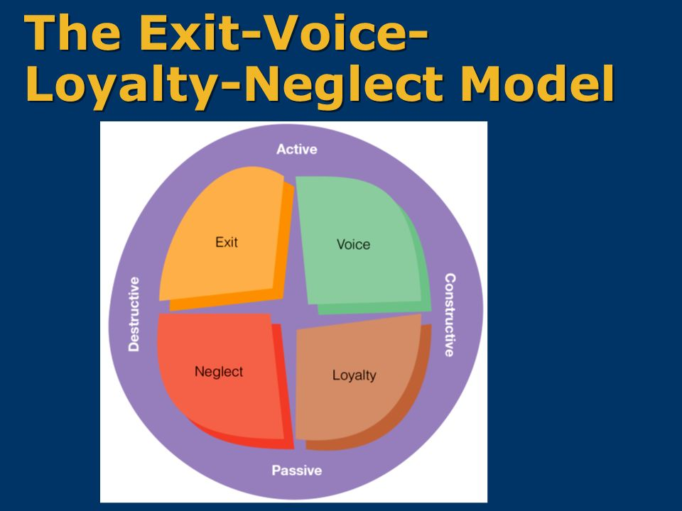 exit voice loyalty neglect model Exit, voice, and loyalty under increasing competition  ple descriptive model of complaining  behavior but neglect other factors that potentially influence this.