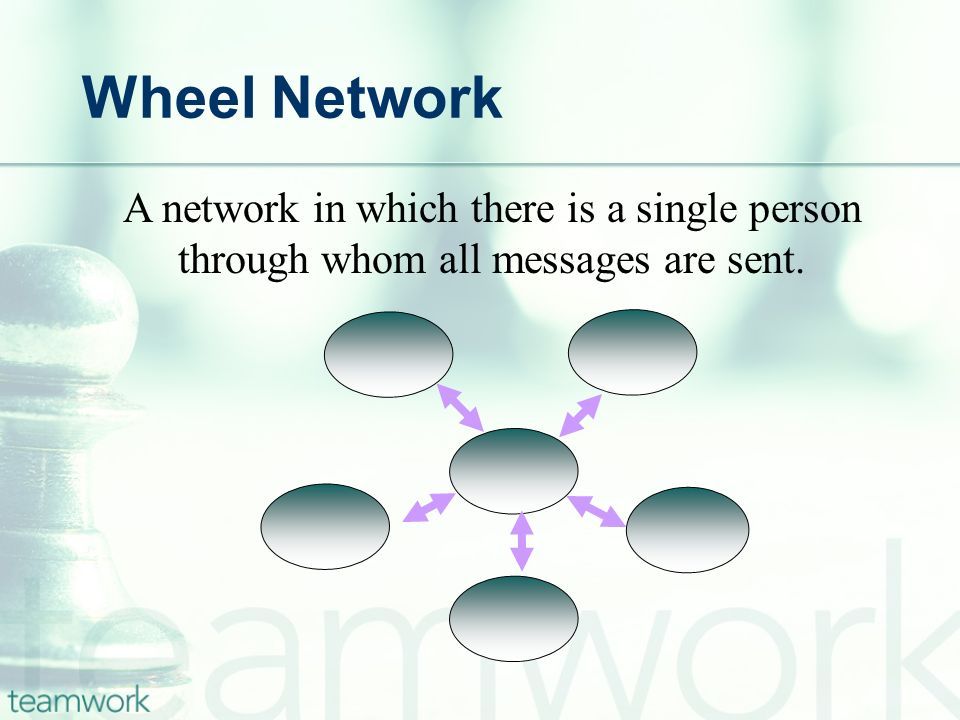 Wheel Network A network in which there is a single person through whom all messages are sent.