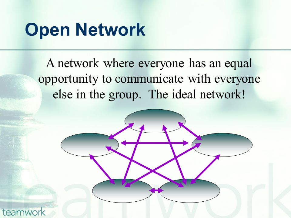 Open Network A network where everyone has an equal opportunity to communicate with everyone else in the group.