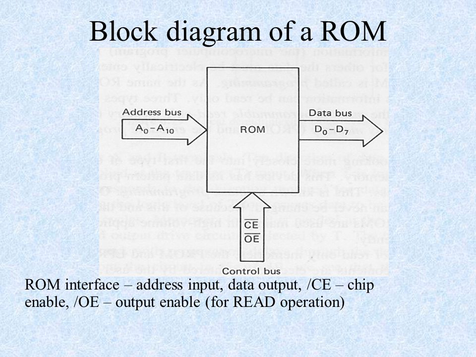 memory read only memory (rom) – nonvolatile - ppt download,