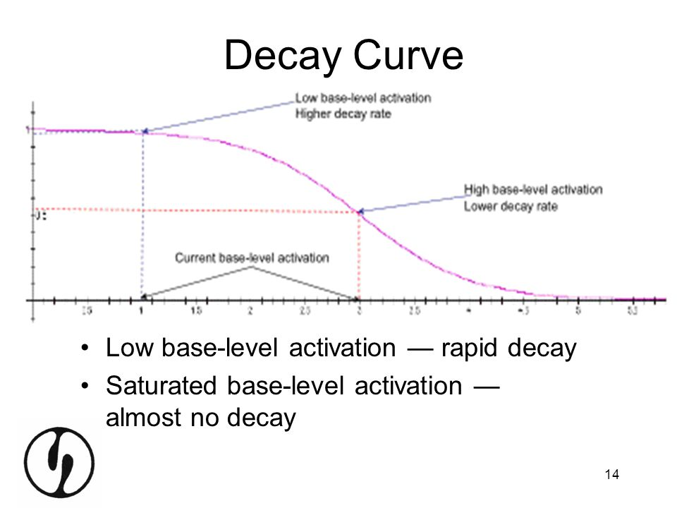 Decay Curve Low base-level activation — rapid decay