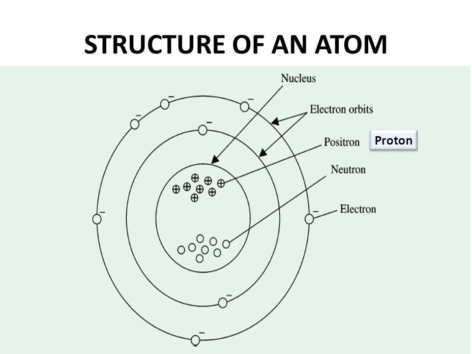physical background atomic structure  nucleons and