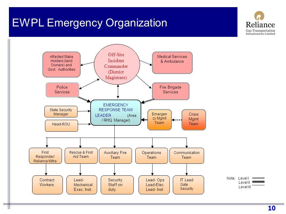 Gis Based Emergency Response Support System For Ewpl