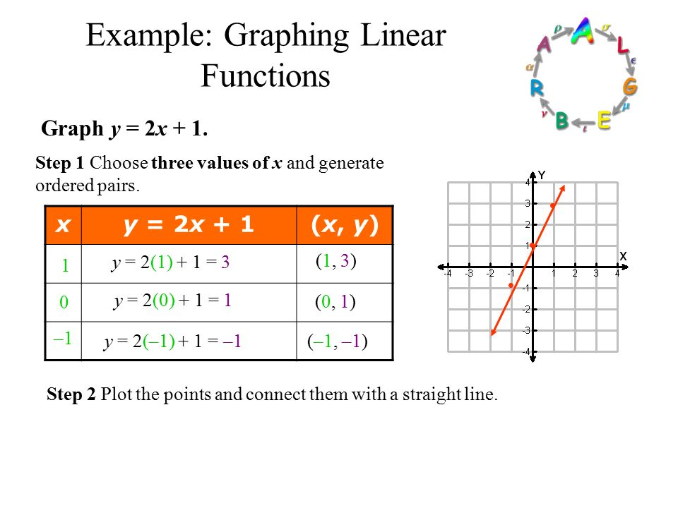 functions and graphing functions