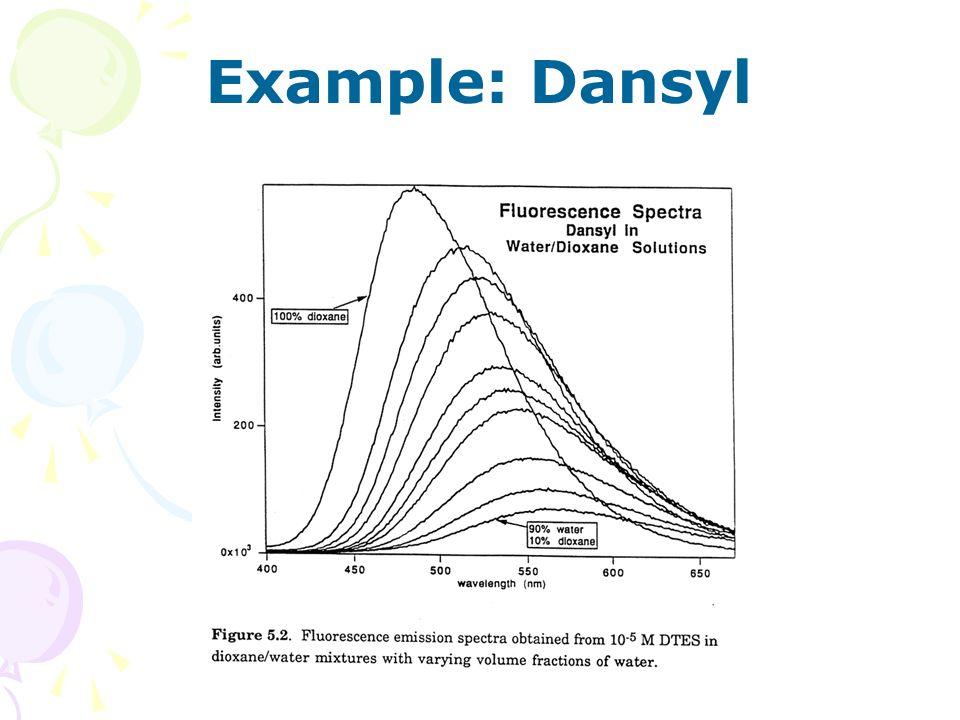 Fluorescence Spectroscopy Ppt Download