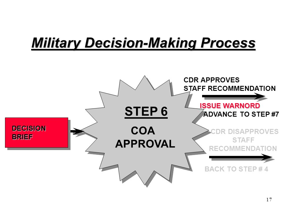 the military decision making process Free decision making process papers, essays, and research papers.
