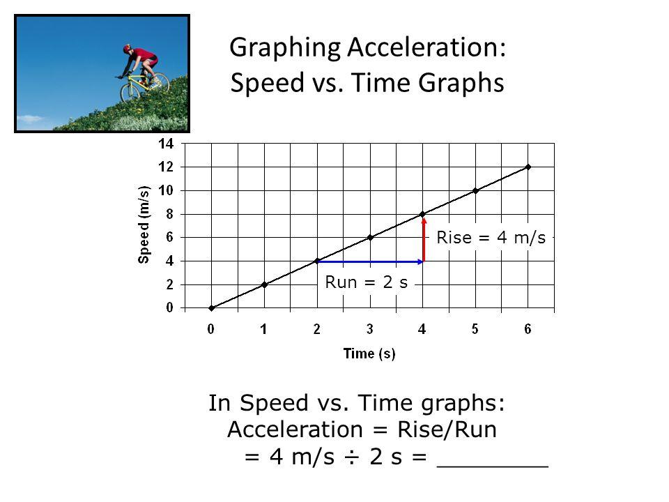 Velocity Vs Time Graph Acceleration- C...