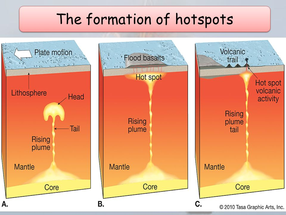 Why Is There Volcanic Activity In The Middle Of Plates