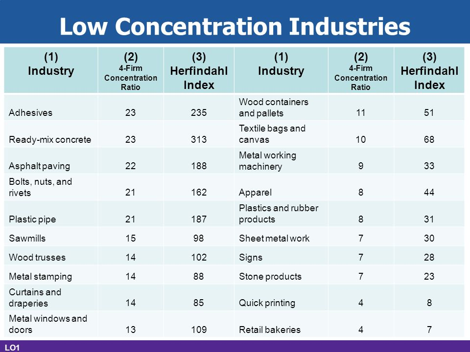 concentration ratios in manufacturing Industry analysis: soft drinks barbara murray (2006c) explained the soft drink industry by stating, for years the story ratios are in line with the industry averages, however (murray, 2006e), coca-cola needs to.