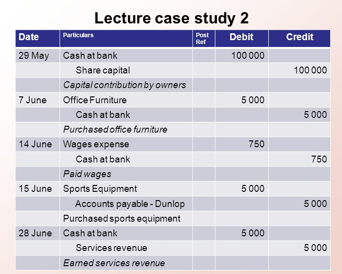 furniture bank case study analysis Application of six-sigma in finance: a case study a ansari  honeywell, kodak, raytheon, and bank of america, to name a  analysis to generate a list of .