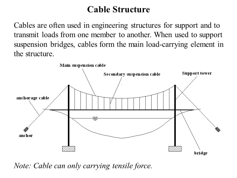 Cable Structure Cables are often used in engineering structures for support  and to transmit loads from one member to another  When used to support  suspension