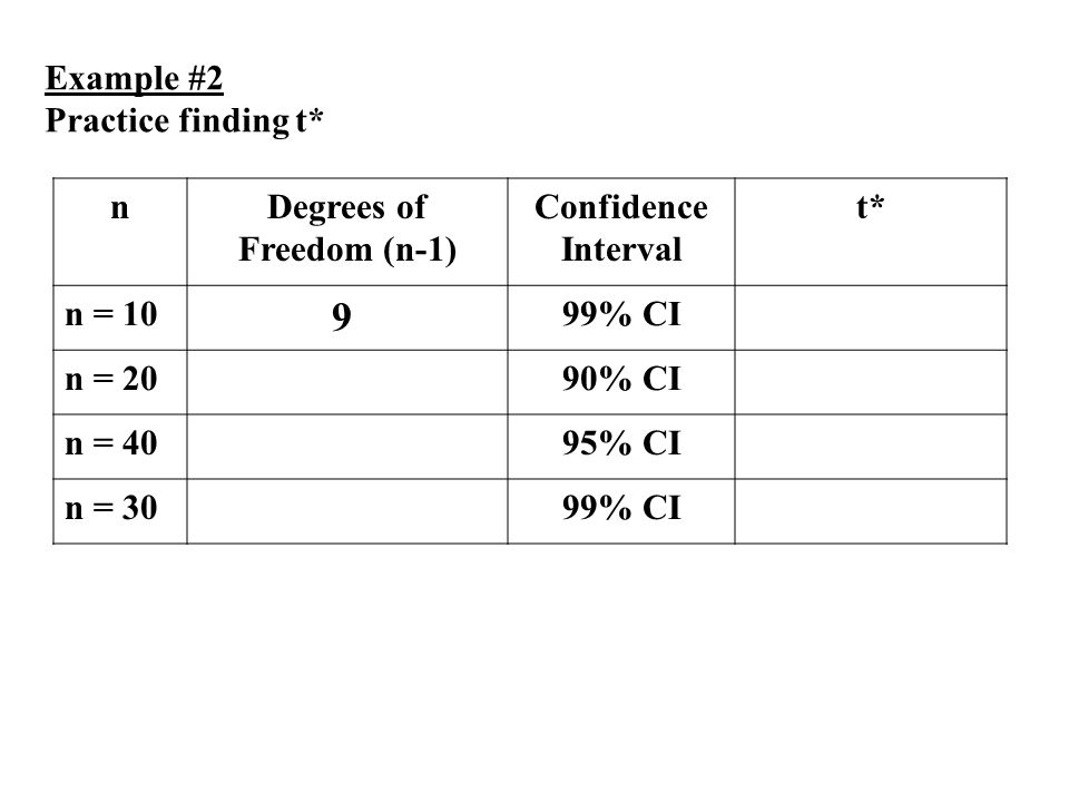 Steps to construct any confidence interval ppt download for T table for 99 degrees of freedom