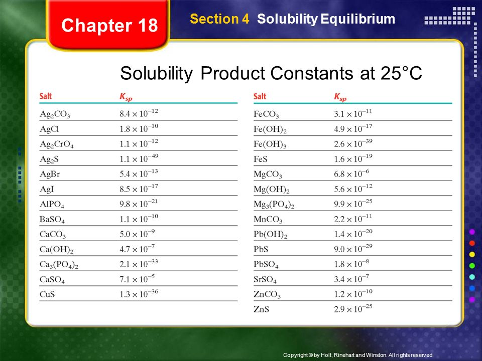 solubility equilibrium General, any ionic equilibrium is affected by a substance producing an ion involved in the equilibrium calculating the solubility of a slightly soluble salt in a solution of a common ion (a) calculate the molar solubility of barium fluoride, baf 2, in water at 25 oc.