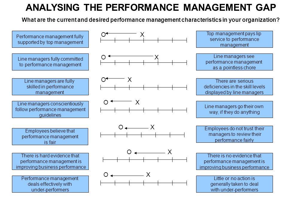 characteristics of performance management pdf