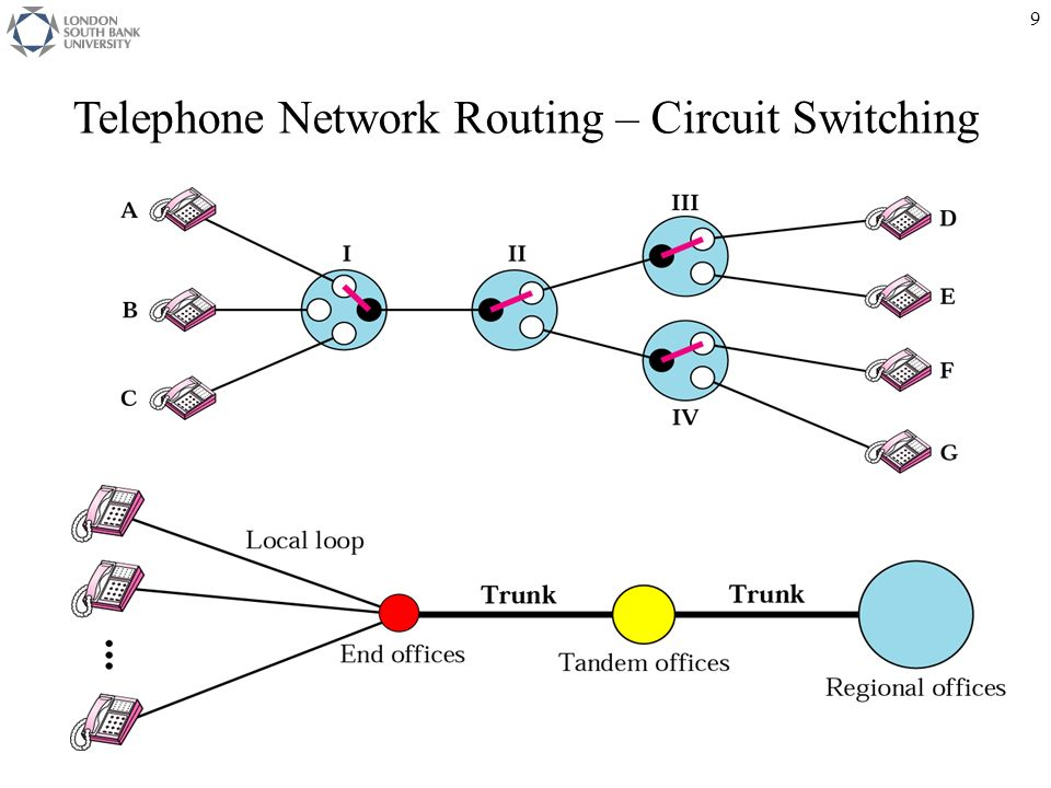network switching routing Routing and switching essentials describes the architecture, components, and operations of routers and switches in a small network students learn how to configure a.