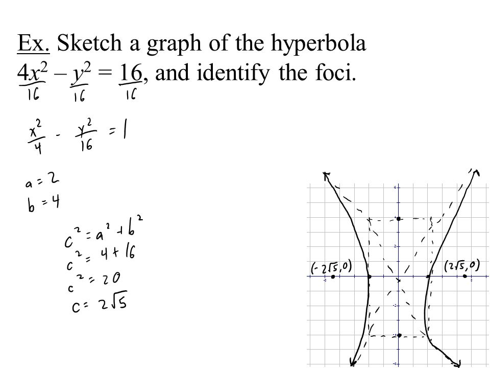 Ex. Sketch a graph of the hyperbola 4x2 – y2 = 16, and identify the foci.