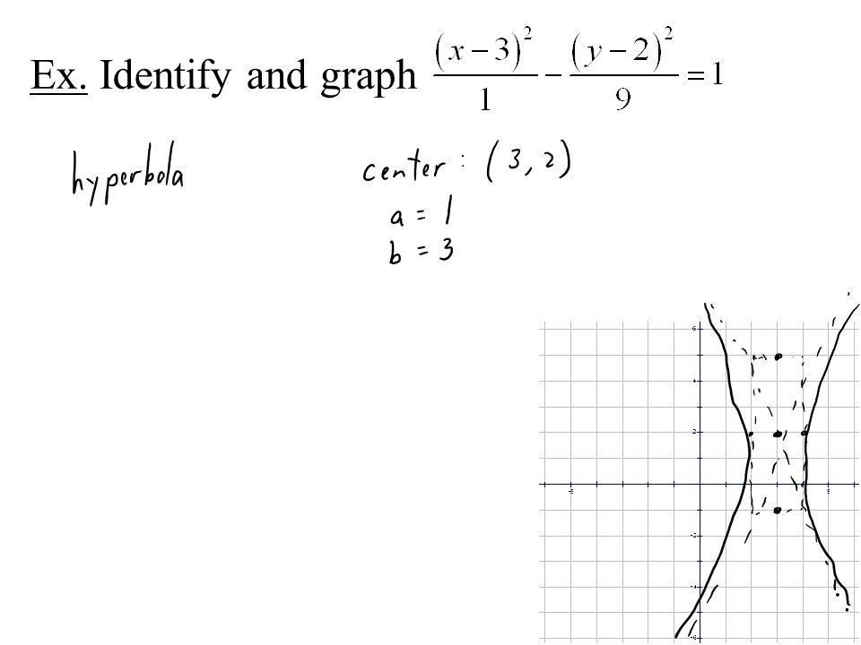 Ex. Identify and graph