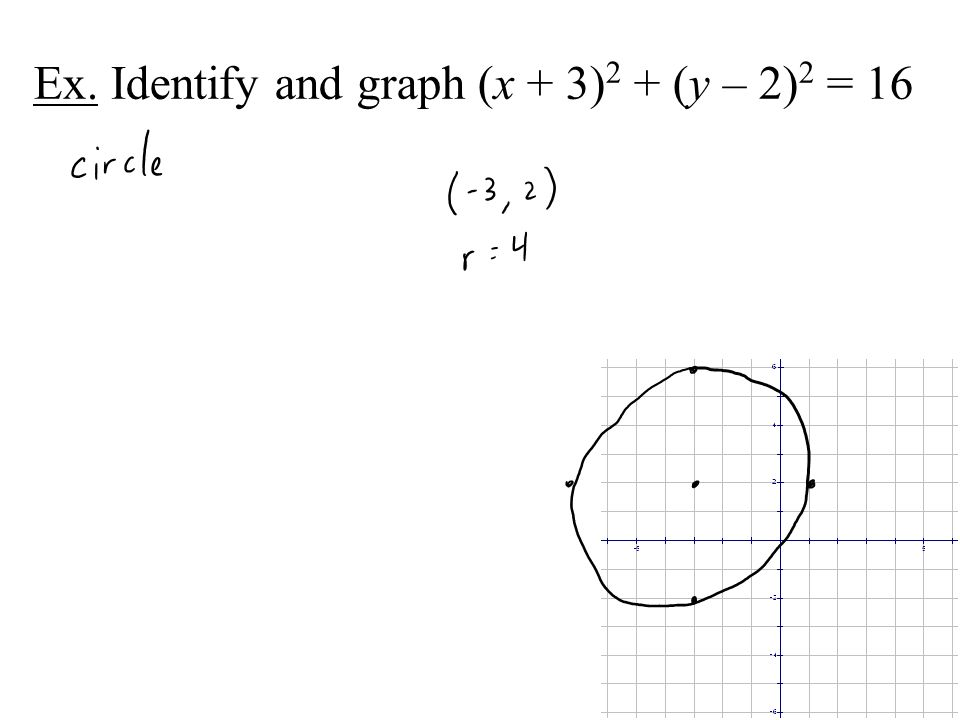 Ex. Identify and graph (x + 3)2 + (y – 2)2 = 16