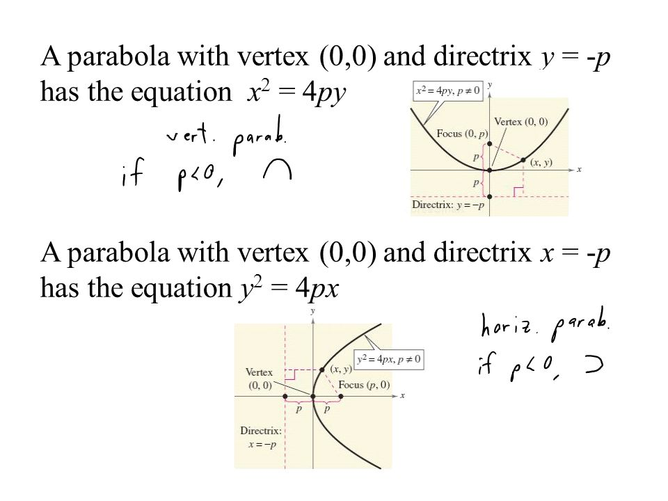 A parabola with vertex (0,0) and directrix y = -p has the equation x2 = 4py